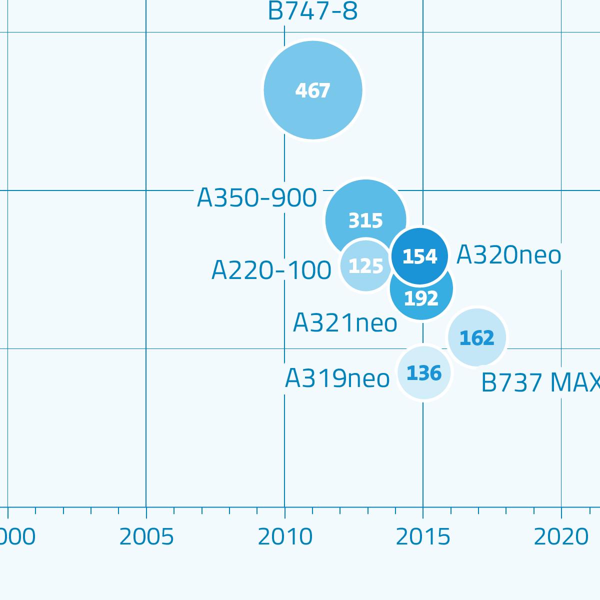 Energieeffizienz steigern am Flugzeug: Neue Modelle verbrauchen immer weniger Kerosin.