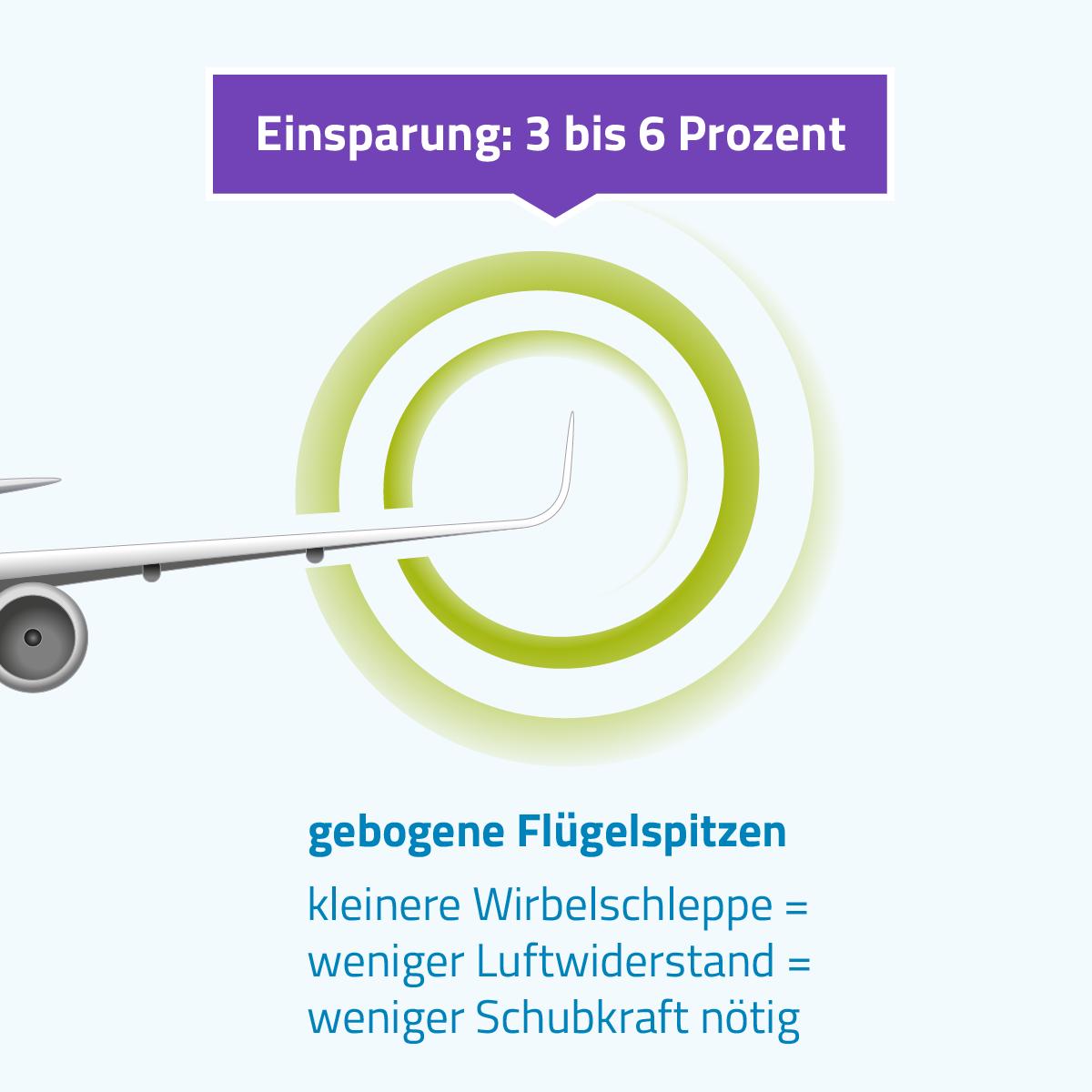 Neue Flugzeugtypen verfügen über gebogene Flügelspitzen. Durch kleinere Wirbelschleppe, geringeren Luftwiderstand ist weniger Schubkraft nötig. So sparen Flugzeuge drei bis sechs Prozent Kerosin ein.