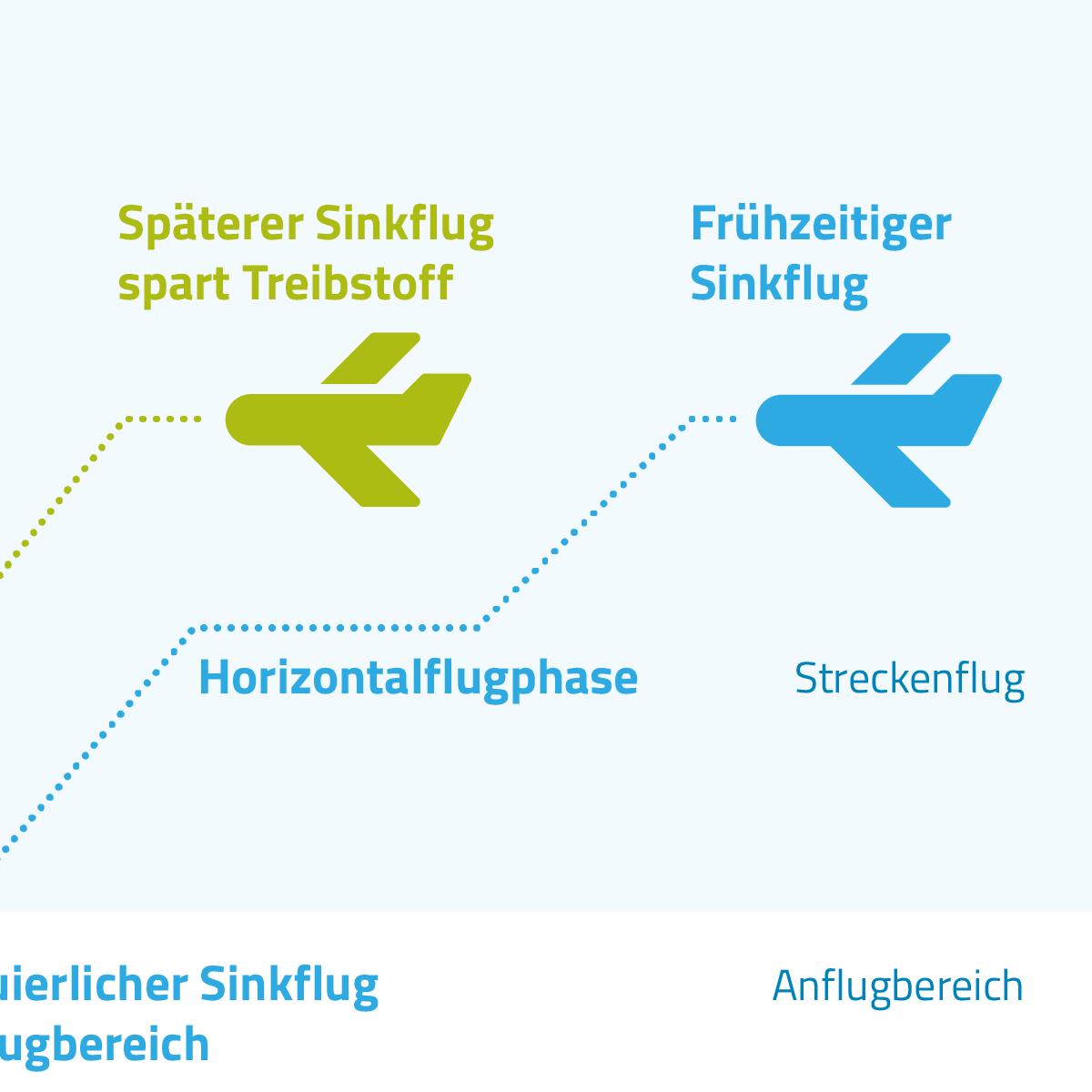 Flugverfahren optimieren: Ein späterer Sinkflug spart Treibstoff ein.