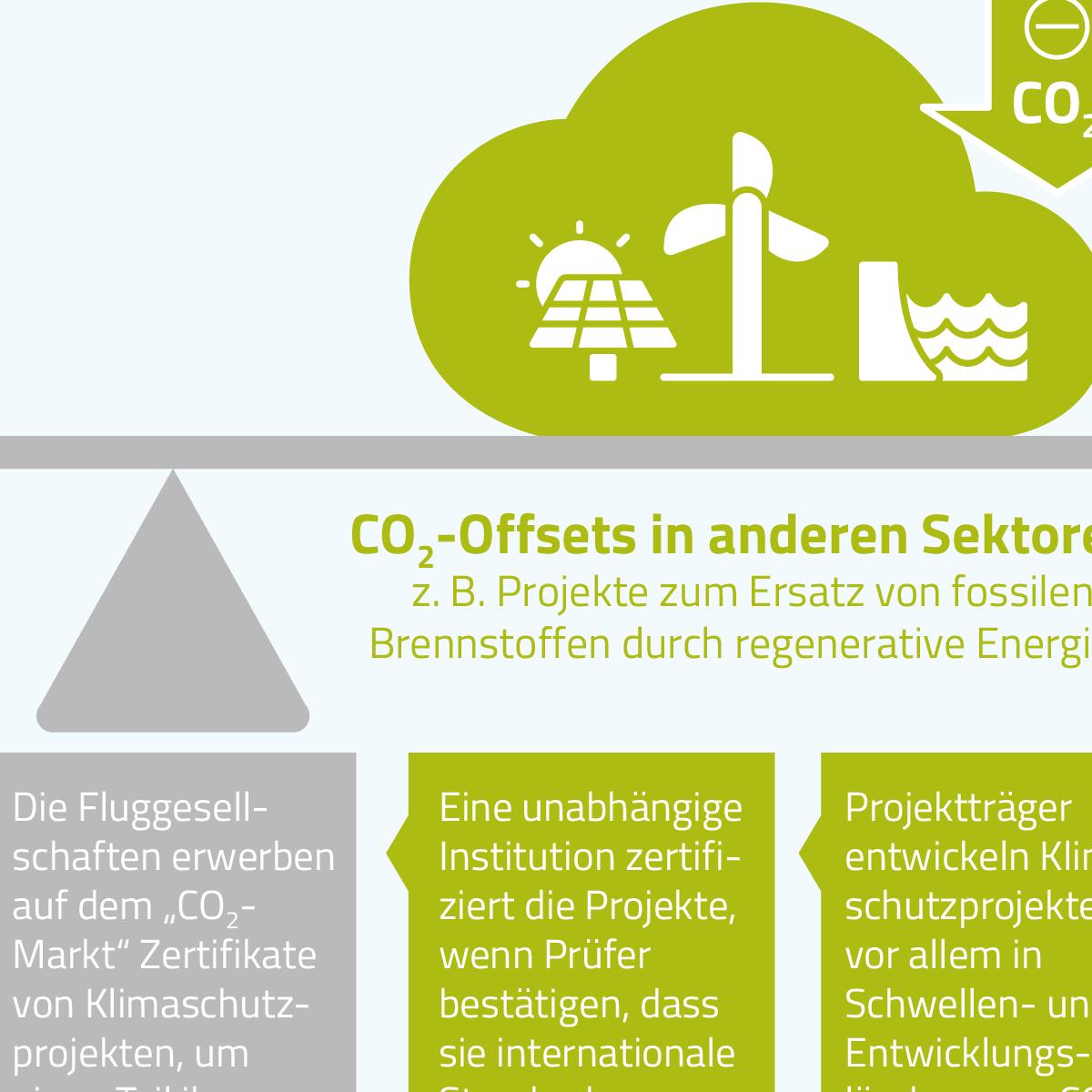 Grundzüge des ICAO-Offsetting-Systems CORSIA - CO2-Emissionen im Luftverkehr werden in anderen Sektoren ausgeglichen.