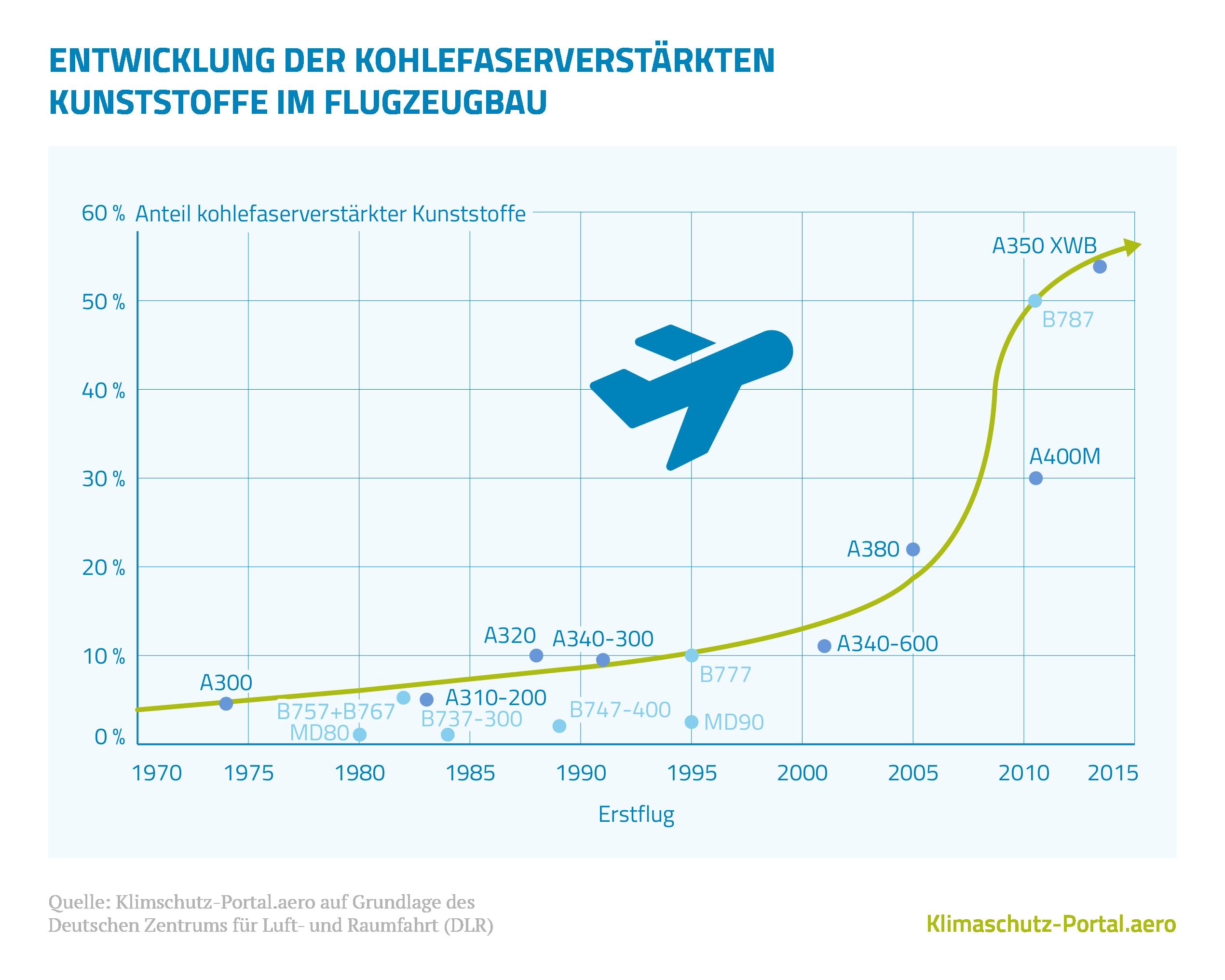 Das Gewicht von Flugzeugen wird immer geringer - Klimaschutz-Portal